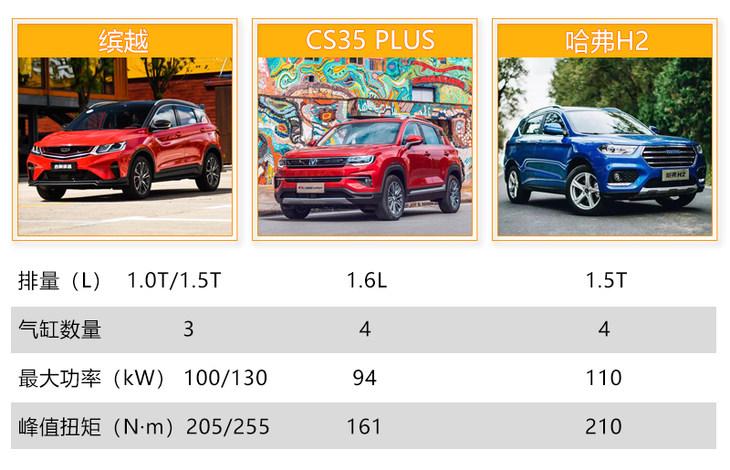 90后双十一值得入手的自主小型SUV推荐 价格实惠且颜值不输合资车