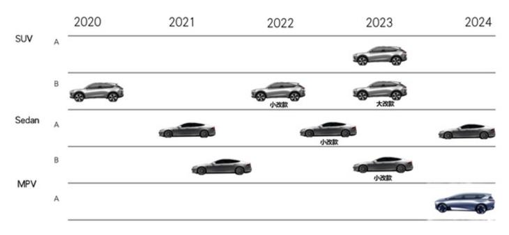 天美汽车新车计划曝光:将在5年内发布至少4款纯电车型