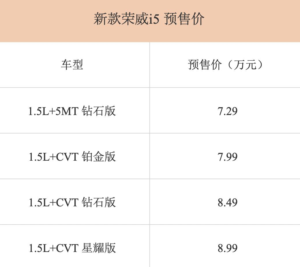 新款荣威i5正式开启预售 预售价格区间7.29-8.99万元