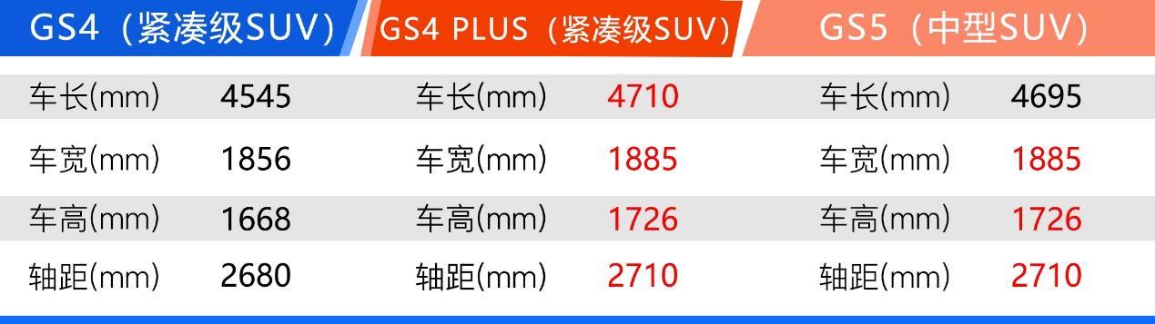 产品定位不明确/质量问题无法保障 广汽传祺GS4 PLUS为何急于上市?