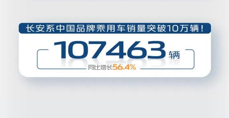 长安汽车4月销量公布 月销突破20万辆 同比增长26.78%插图1